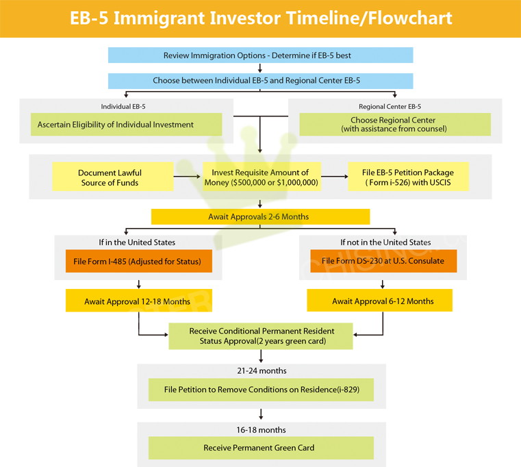 E2 investor visa business plan cheaphphosting Gallery